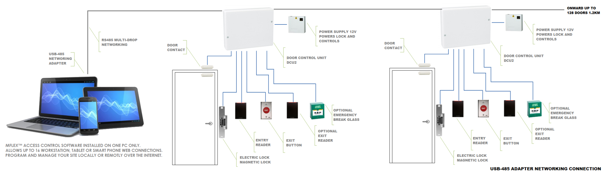 solo_wiring_network_1 mflex™ access control detailed kantech wiring diagram at bakdesigns.co
