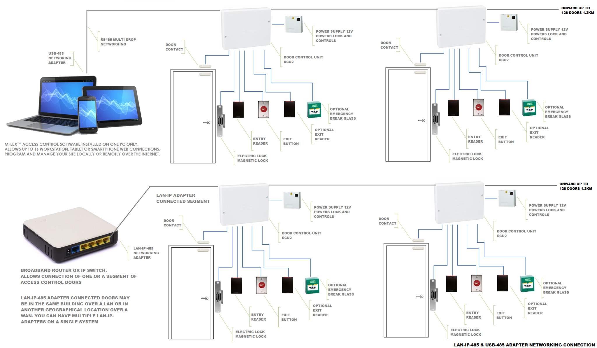 Access Control System Wiring Diagram Starting Know About 485 Connection Mflex U2122 Card Systems Door