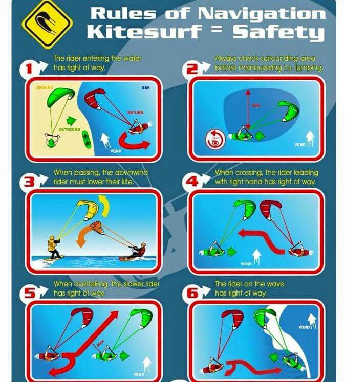 Kitesurfing rights of way