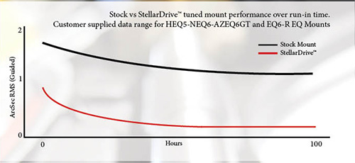 stock-vs-stellardrive-range