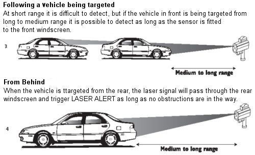 Laser Directions