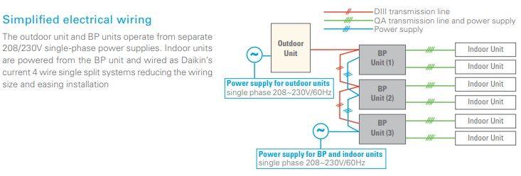 Daikin 8 Zone Ductless Mini Split Heat Pump Air Conditioner