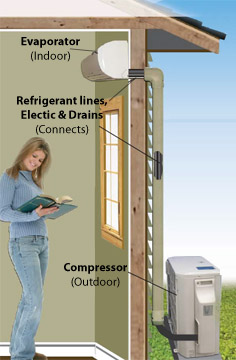 what is a ductless minisplit